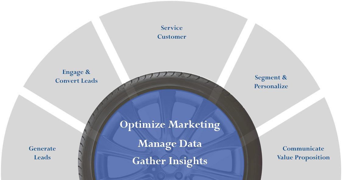 automotive-data-management