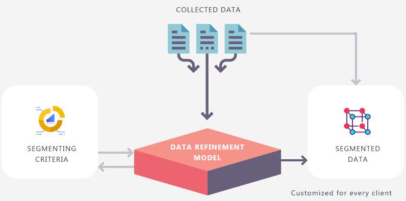 data refinement procedures
